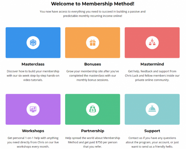 Member's Area of Membership Method