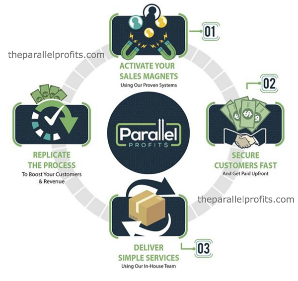 Parallel Profits A Scam chart