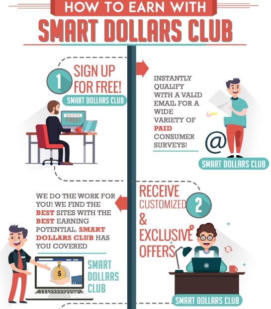Smart Dollars Club Scam steps