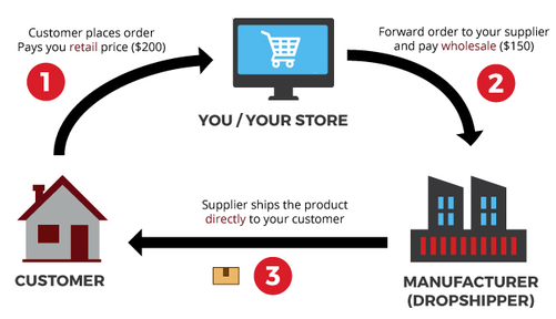 eCom Hacks Academy Scam dropshipping cycle