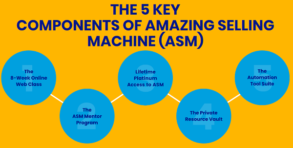 Amazing Selling Machine Scam 5 key components
