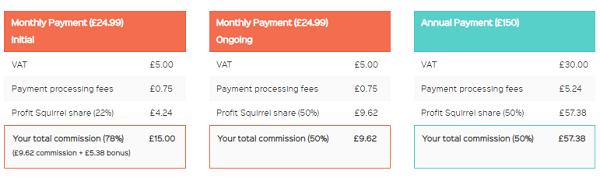 Is Profit Squirrel Scam referral commission
