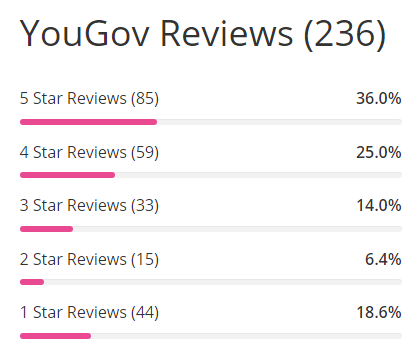 Is YouGov Scam Surveypolice YouGov rate
